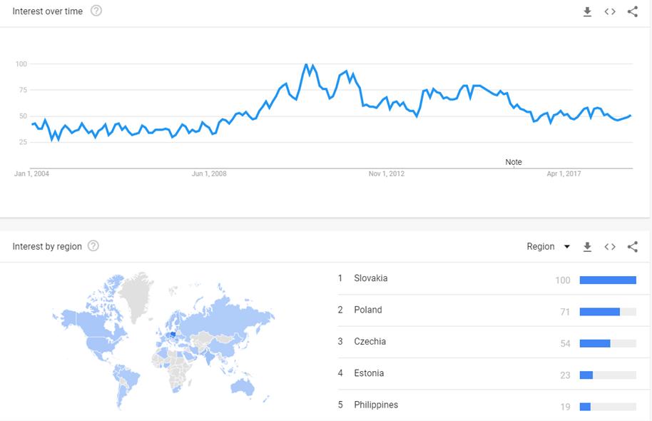 translator according to Google trends